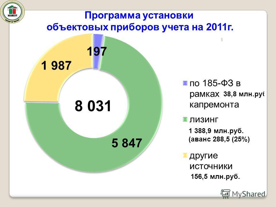 5 1 388,9 млн.руб. (аванс 288,5 (25%) 156,5 млн.руб. 8 031 Программа установки объектовых приборов учета на 2011г.