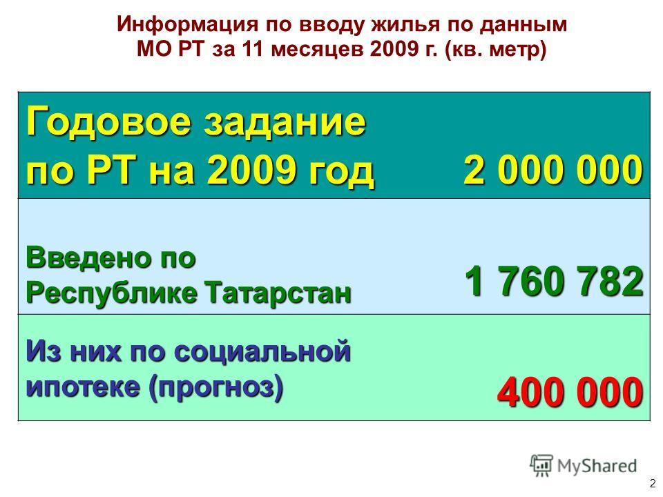 2 Информация по вводу жилья по данным МО РТ за 11 месяцев 2009 г. (кв. метр) Годовое задание по РТ на 2009 год 2 000 000 Введено по Республике Татарстан 1 760 782 Из них по социальной ипотеке (прогноз) 400 000