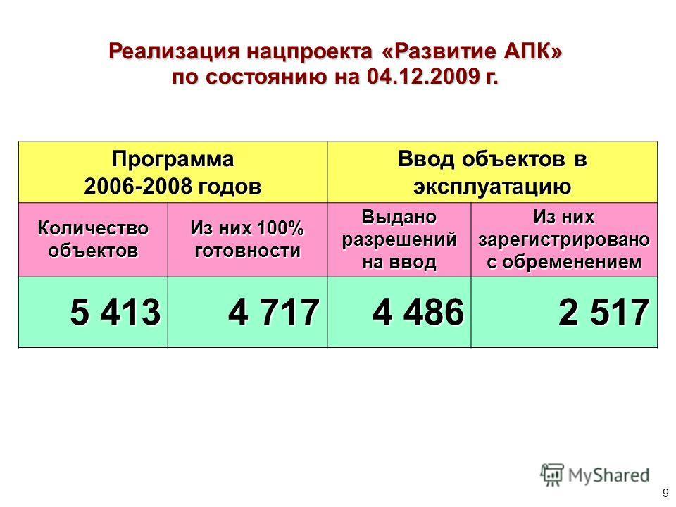Реализация нацпроекта «Развитие АПК» по состоянию на 04.12.2009 г. Программа 2006-2008 годов Ввод объектов в эксплуатацию Количество объектов Из них 100% готовности Выдано разрешений на ввод Из них зарегистрировано с обременением 5 413 4 717 4 486 2