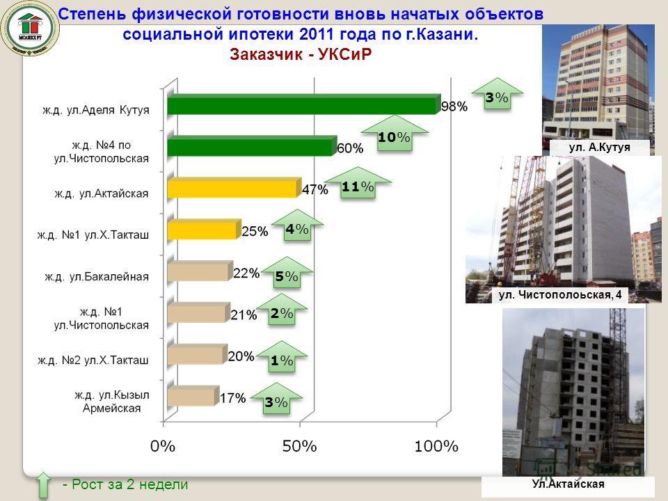 Степень физической готовности вновь начатых объектов социальной ипотеки 2011 года по г.Казани. Заказчик - УКСиР 3%3% 3%3% 10% 11% 4%4% 4%4% 5%5% 5%5% 2%2% 2%2% 1%1% 1%1% 3%3% 3%3% ул. А.Кутуя ул. Чистополоьская, 4 Ул.Актайская - Рост за 2 недели