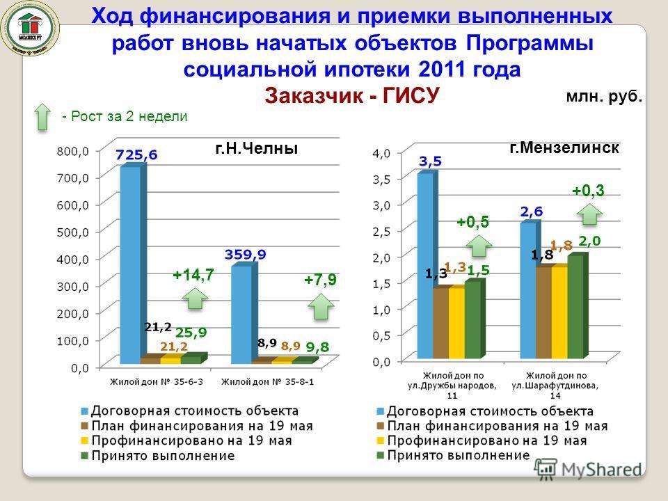 Ход финансирования и приемки выполненных работ вновь начатых объектов Программы социальной ипотеки 2011 года Заказчик - ГИСУ г.Н.Челны г.Мензелинск млн. руб. +14,7 +7,9 +0,5 +0,3 - Рост за 2 недели