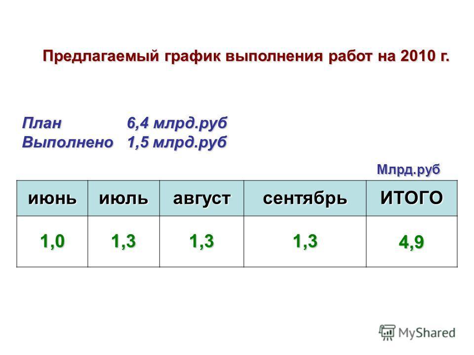 июньиюльавгустсентябрьИТОГО 1,01,31,31,34,9 Млрд.руб Предлагаемый график выполнения работ на 2010 г. План 6,4 млрд.руб Выполнено 1,5 млрд.руб