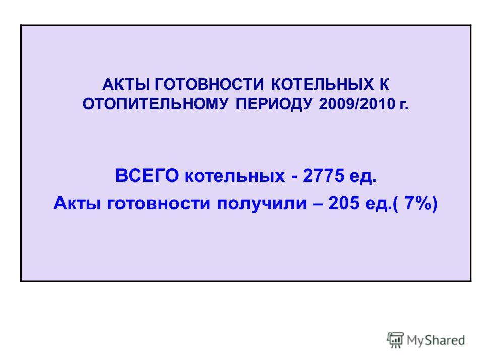 АКТЫ ГОТОВНОСТИ КОТЕЛЬНЫХ К ОТОПИТЕЛЬНОМУ ПЕРИОДУ 2009/2010 г. ВСЕГО котельных - 2775 ед. Акты готовности получили – 205 ед.( 7%)