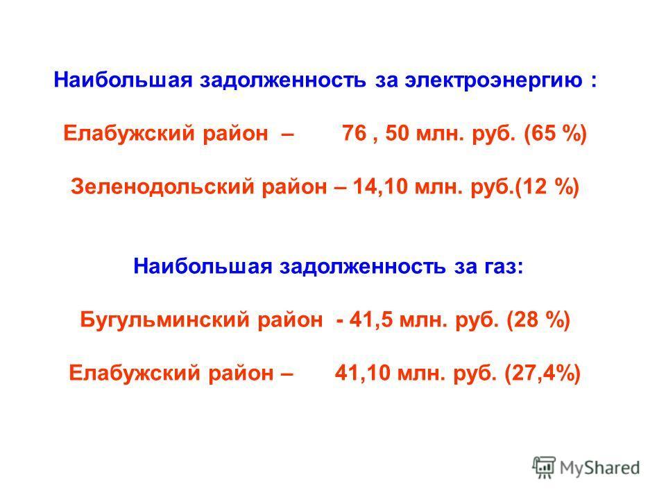 Наибольшая задолженность за электроэнергию : Елабужский район – 76, 50 млн. руб. (65 %) Зеленодольский район – 14,10 млн. руб.(12 %) Наибольшая задолженность за газ: Бугульминский район - 41,5 млн. руб. (28 %) Елабужский район – 41,10 млн. руб. (27,4