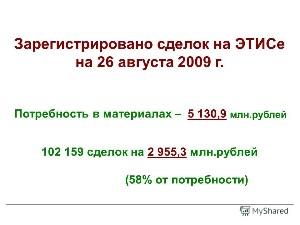 Зарегистрировано сделок на ЭТИСе на 26 августа 2009 г. Потребность в материалах – 5 130,9 млн.рублей 102 159 сделок на 2 955,3 млн.рублей (58% от потребности)