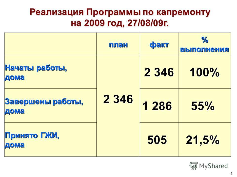 4 Реализация Программы по капремонту на 2009 год, 27/08/09г. планфакт % выполнения Начаты работы, дома 2 346 100% Завершены работы, дома 1 286 55% Принято ГЖИ, дома50521,5%