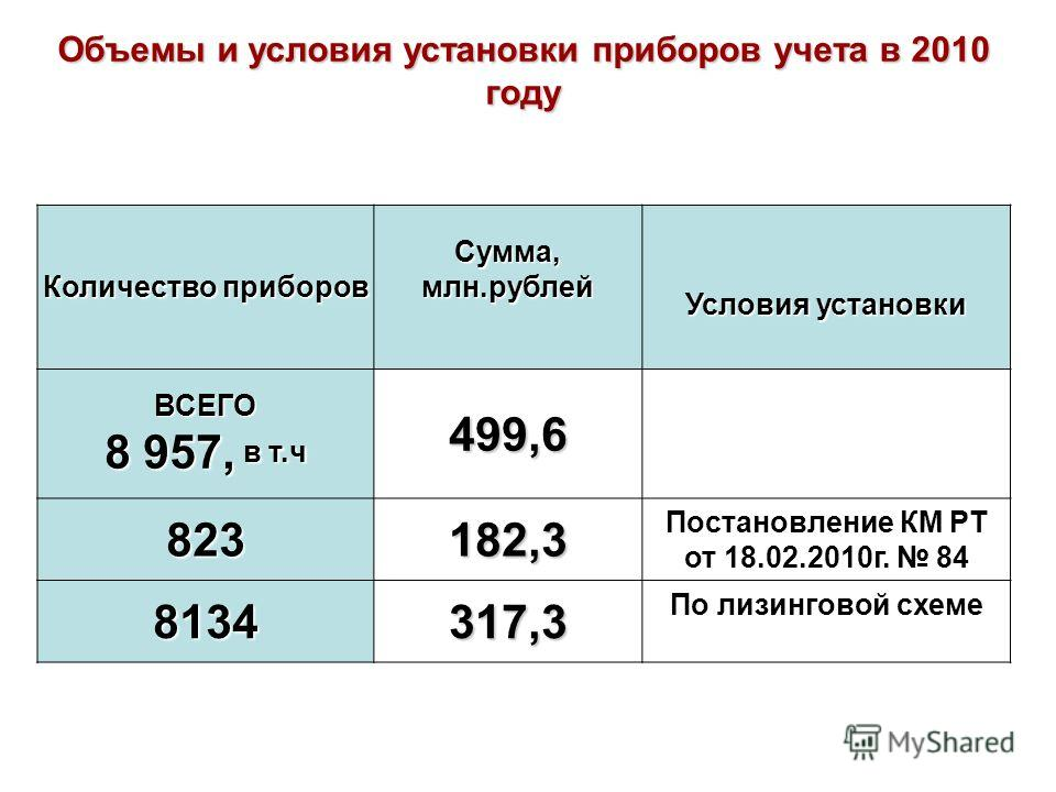 Количество приборов Сумма, млн.рублей Условия установки ВСЕГО 8 957, в т.ч 499,6 823182,3 Постановление КМ РТ от 18.02.2010г. 84 8134317,3 По лизинговой схеме Объемы и условия установки приборов учета в 2010 году