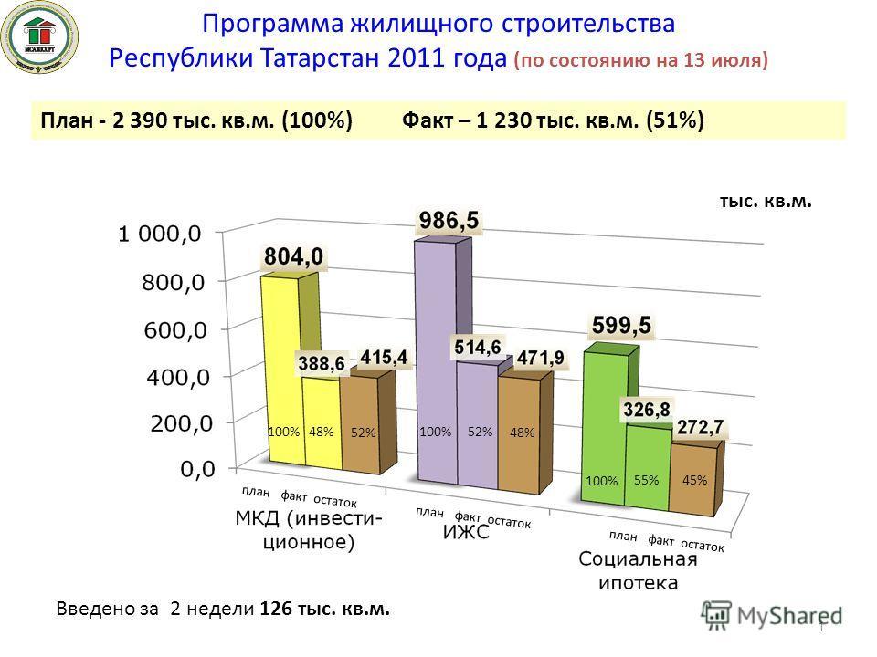 Программа жилищного строительства Республики Татарстан 2011 года (по состоянию на 13 июля) Введено за 2 недели 126 тыс. кв.м. 48% План - 2 390 тыс. кв.м. (100%) Факт – 1 230 тыс. кв.м. (51%) тыс. кв.м. план факт остаток 52% 55% план факт остаток 52%4