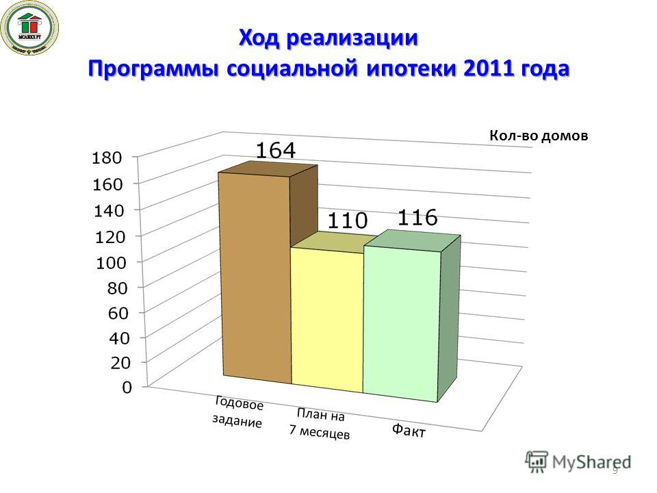 Ход реализации Программы социальной ипотеки 2011 года Кол-во домов План на 7 месяцев Факт Годовое задание 9