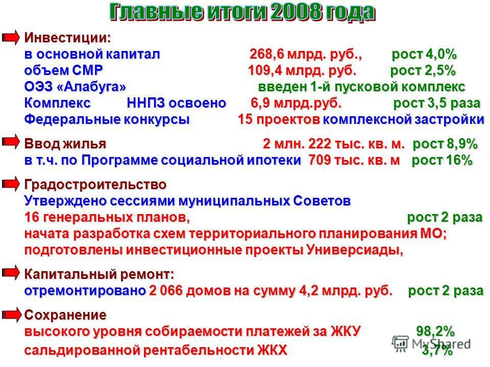 Инвестиции: в основной капитал 268,6 млрд. руб., рост 4,0% объем СМР 109,4 млрд. руб. рост 2,5% ОЭЗ «Алабуга» введен 1-й пусковой комплекс Комплекс ННПЗ освоено6,9 млрд.руб. рост 3,5 раза Комплекс ННПЗ освоено 6,9 млрд.руб. рост 3,5 раза Федеральные