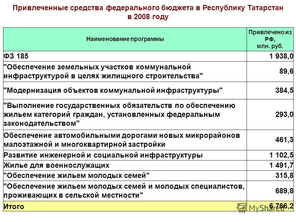 Наименование программы Привлечено из РФ, млн. руб. ФЗ 1851 938,0