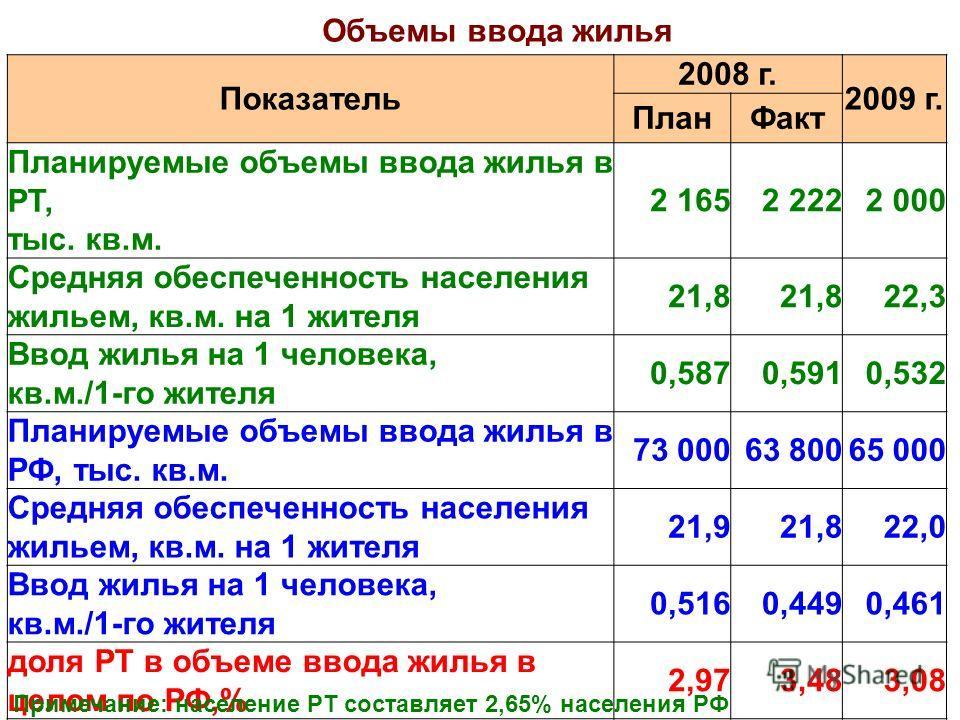 Показатель 2008 г. 2009 г. ПланФакт Планируемые объемы ввода жилья в РТ, тыс. кв.м. 2 1652 2222 000 Средняя обеспеченность населения жильем, кв.м. на 1 жителя 21,8 22,3 Ввод жилья на 1 человека, кв.м./1-го жителя 0,5870,5910,532 Планируемые объемы вв