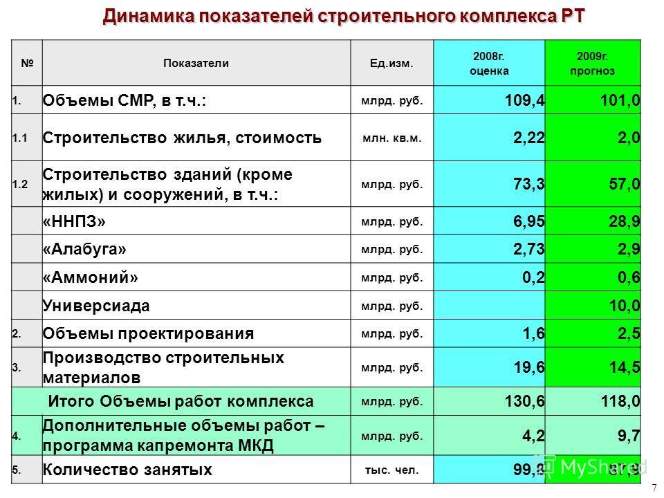 7 ПоказателиЕд.изм. 2008г. оценка 2009г. прогноз 1. Объемы СМР, в т.ч.: млрд. руб. 109,4101,0 1.1 Строительство жилья, стоимость млн. кв.м. 2,222,0 1.2 Строительство зданий (кроме жилых) и сооружений, в т.ч.: млрд. руб. 73,357,0 «ННПЗ» млрд. руб. 6,9