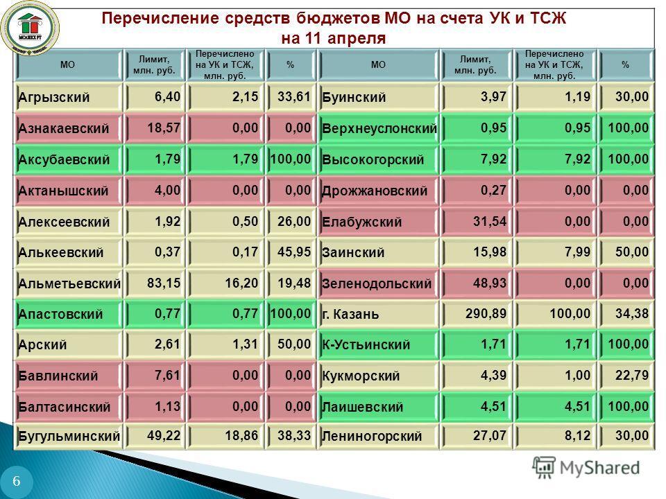 6 Перечисление средств бюджетов МО на счета УК и ТСЖ на 11 апреля МО Лимит, млн. руб. Перечислено на УК и ТСЖ, млн. руб. %МО Лимит, млн. руб. Перечислено на УК и ТСЖ, млн. руб. % Агрызский6,402,1533,61Буинский3,971,1930,00 Азнакаевский18,570,00 Верхн