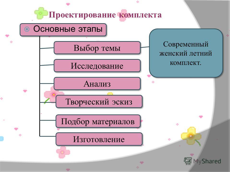 Проектирование комплекта Основные этапы Анализ Творческий эскиз Подбор материалов Изготовление Выбор темы Исследование Современный женский летний комплект.