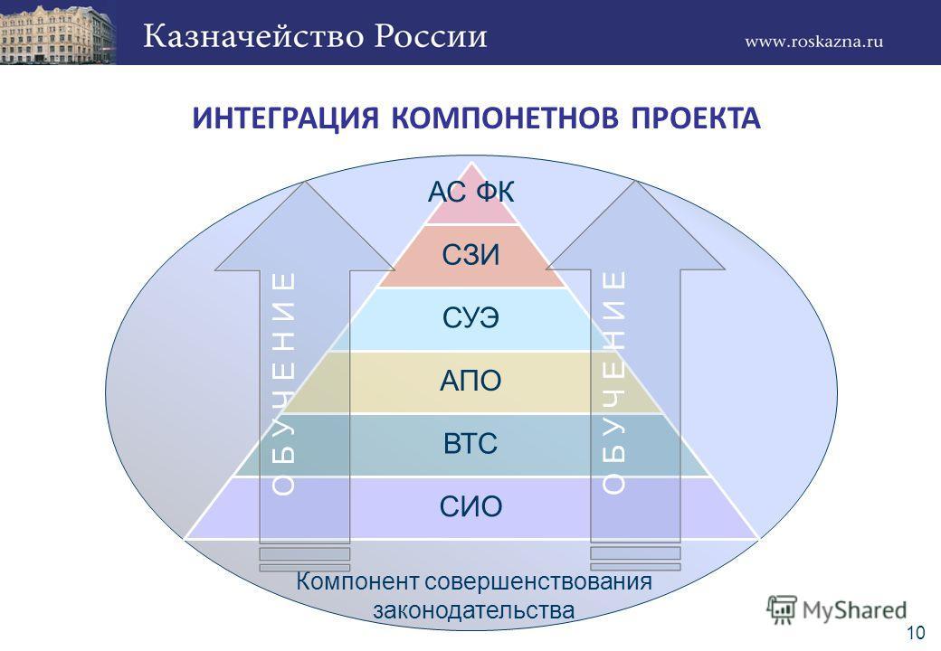 ИНТЕГРАЦИЯ КОМПОНЕТНОВ ПРОЕКТА Компонент совершенствования законодательства О Б У Ч Е Н И Е 10