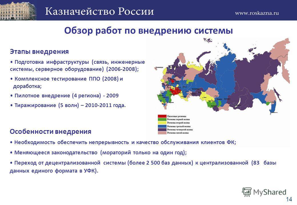 Обзор работ по внедрению системы Этапы внедрения Подготовка инфраструктуры (связь, инженерные к системы, серверное оборудование) (2006-2008); Комплексное тестирование ППО (2008) и hдоработка; Пилотное внедрение (4 региона) - 2009 Тиражирование (5 вол
