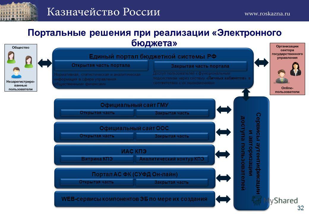 Портальные решения при реализации «Электронного бюджета» Единый портал бюджетной системы РФ Нормативная, статистическая и аналитическая информация в сфере управления общественными финансами Доступ пользователей к функциональным подсистемам через сист