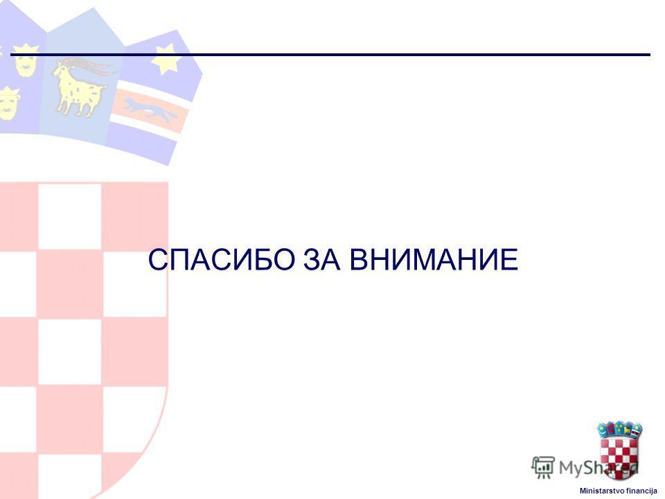 Ministarstvo financija СПАСИБО ЗА ВНИМАНИЕ