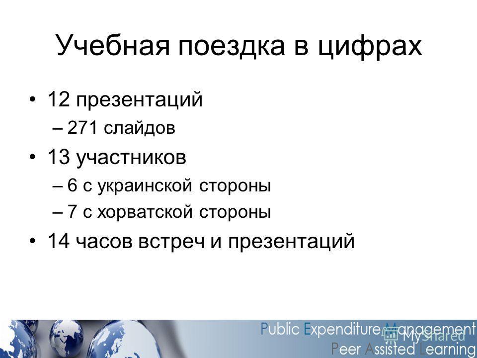 Учебная поездка в цифрах 12 презентаций –271 слайдов 13 участников –6 с украинской стороны –7 с хорватской стороны 14 часов встреч и презентаций
