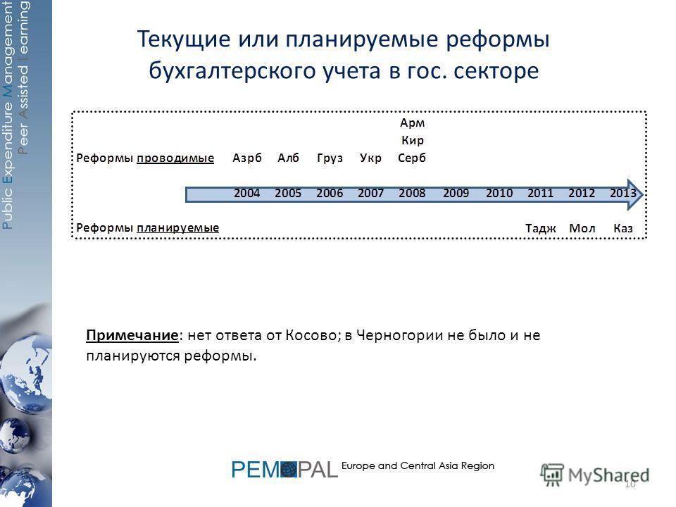 Текущие или планируемые реформы бухгалтерского учета в гос. секторе Примечание: нет ответа от Косово; в Черногории не было и не планируются реформы. 10
