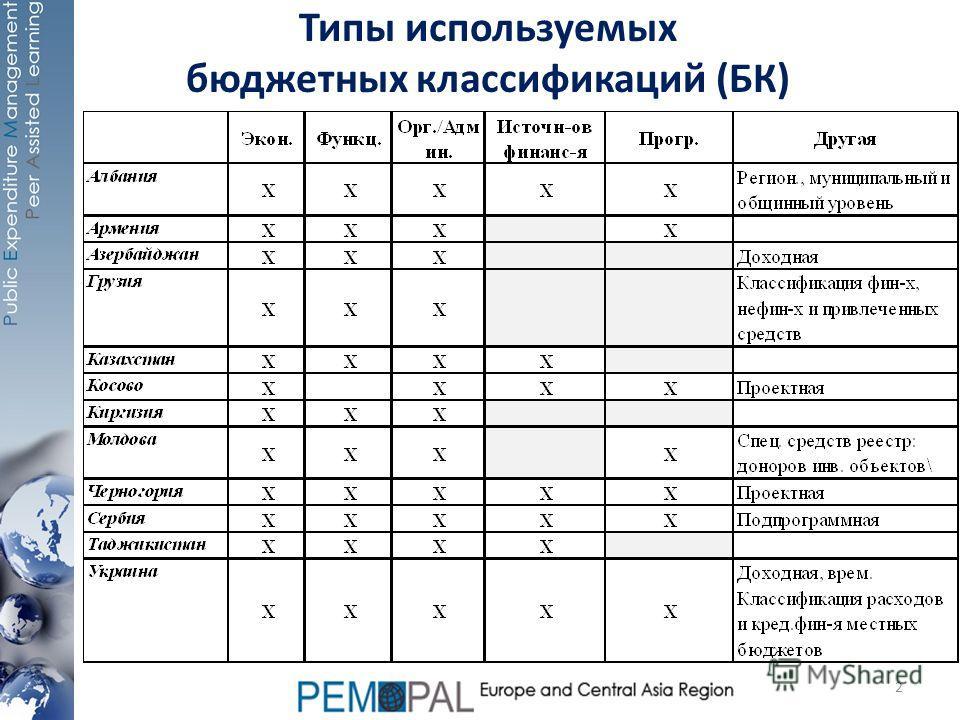 Типы используемых бюджетных классификаций (БК) 2