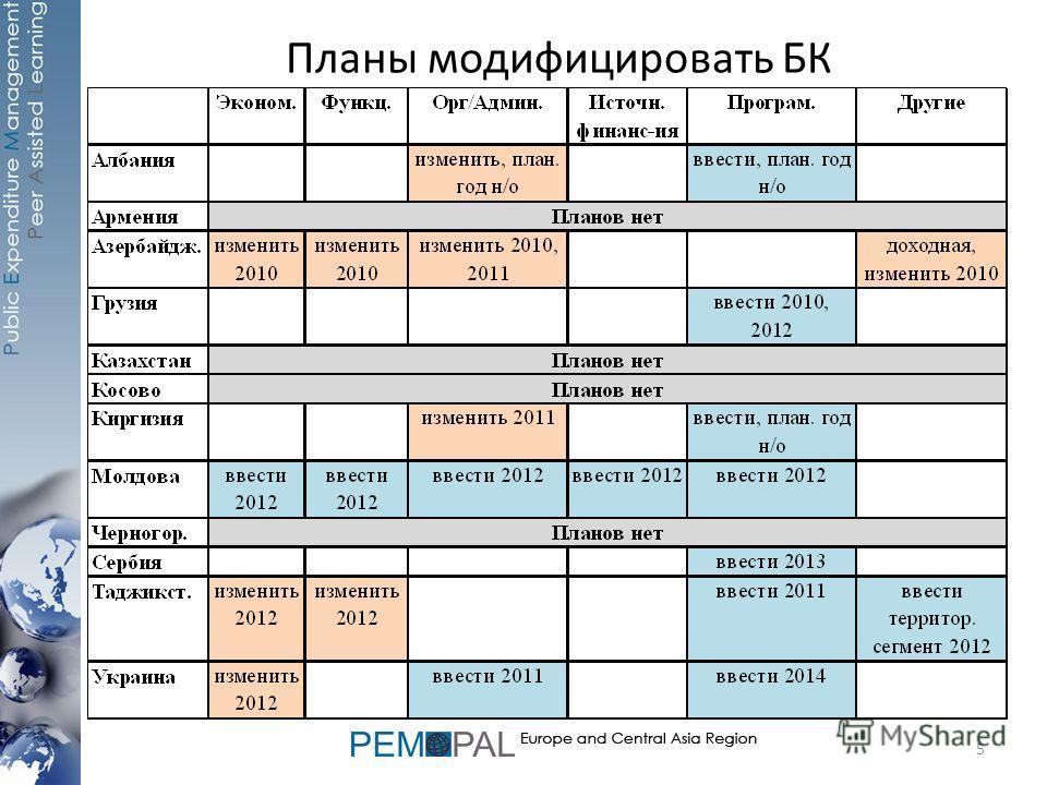 Планы модифицировать БК 5