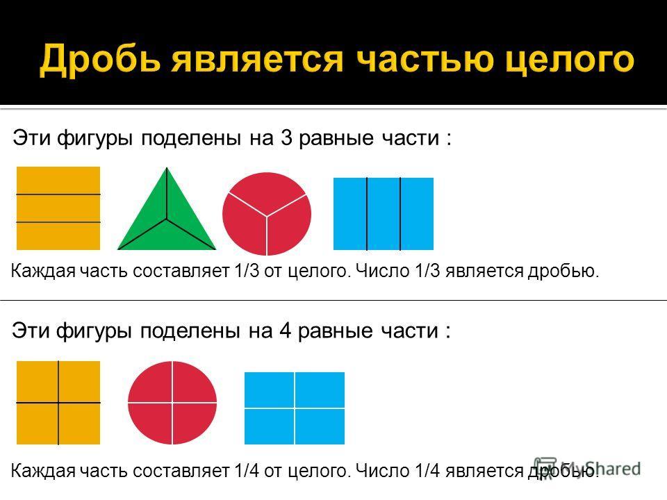 Эти фигуры поделены на 3 равные части : Каждая часть составляет 1/3 от целого. Число 1/3 является дробью. Эти фигуры поделены на 4 равные части : Каждая часть составляет 1/4 от целого. Число 1/4 является дробью.