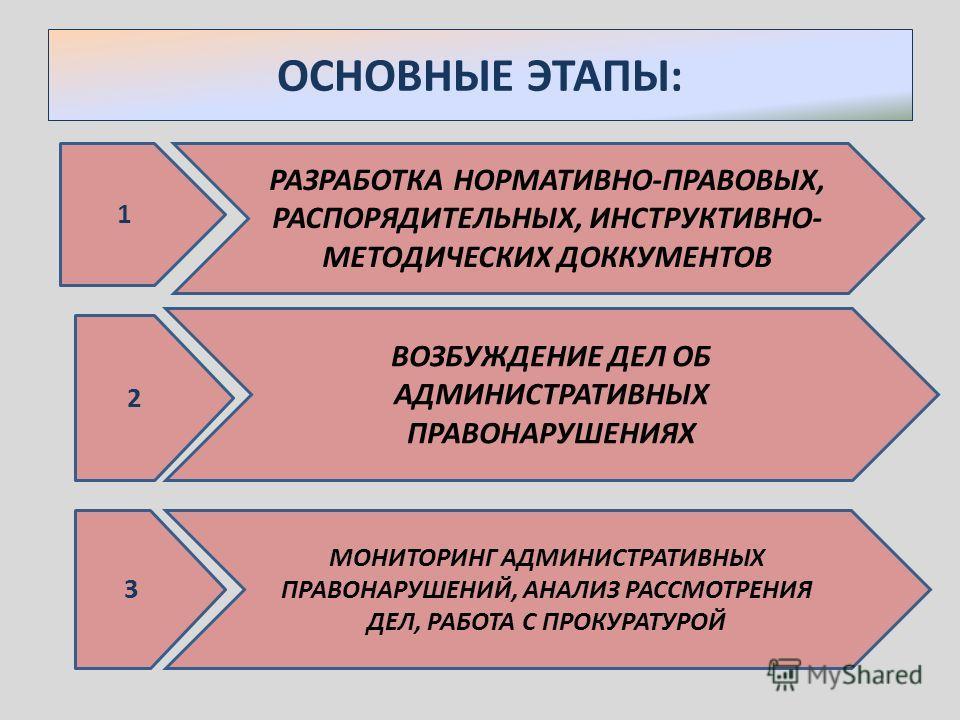 ОСНОВНЫЕ ЭТАПЫ: 1 РАЗРАБОТКА НОРМАТИВНО-ПРАВОВЫХ, РАСПОРЯДИТЕЛЬНЫХ, ИНСТРУКТИВНО- МЕТОДИЧЕСКИХ ДОККУМЕНТОВ 2 ВОЗБУЖДЕНИЕ ДЕЛ ОБ АДМИНИСТРАТИВНЫХ ПРАВОНАРУШЕНИЯХ 3 МОНИТОРИНГ АДМИНИСТРАТИВНЫХ ПРАВОНАРУШЕНИЙ, АНАЛИЗ РАССМОТРЕНИЯ ДЕЛ, РАБОТА С ПРОКУРАТУ