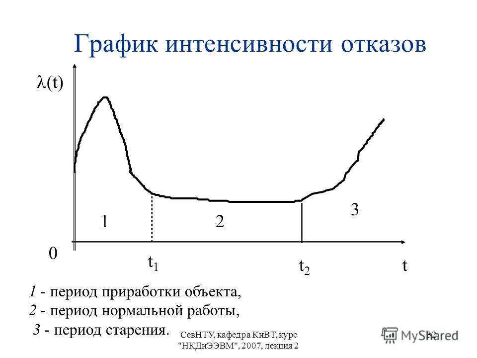 СевНТУ, кафедра КиВТ, курс НКДиЭЭВМ, 2007, лекция 2 32 График интенсивности отказов 1 - период приработки объекта, 2 - период нормальной работы, 3 - период старения. 12 3 (t) 0 t t1t1 t2t2