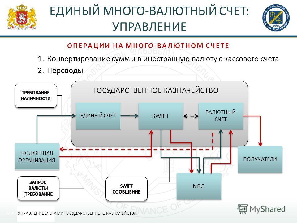 ЕДИНЫЙ МНОГО-ВАЛЮТНЫЙ СЧЕТ: УПРАВЛЕНИЕ 1.Конвертирование суммы в иностранную валюту с кассового счета 2.Переводы УПРАВЛЕНИЕ СЧЕТАМИ ГОСУДАРСТВЕННОГО КАЗНАЧЕЙСТВА ОПЕРАЦИИ НА МНОГО-ВАЛЮТНОМ СЧЕТЕ БЮДЖЕТНАЯ ОРГАНИЗАЦИЯ ГОСУДАРСТВЕННОЕ КАЗНАЧЕЙСТВО ПОЛУ