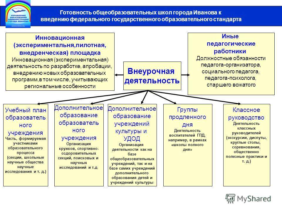Готовность общеобразовательных школ города Иванова к введению федерального государственного образовательного стандарта Инновационная (экспериментальня,пилотная, внедренческая) площадка Инновационная (экспериментальная) деятельность по разработке, апр