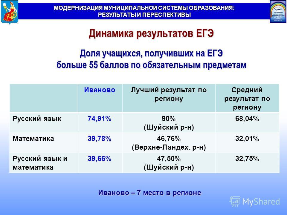 МОДЕРНИЗАЦИЯ МУНИЦИПАЛЬНОЙ СИСТЕМЫ ОБРАЗОВАНИЯ: РЕЗУЛЬТАТЫ И ПЕРЕСПЕКТИВЫ ИвановоЛучший результат по региону Средний результат по региону Русский язык74,91%90% (Шуйский р-н) 68,04% Математика39,78%46,76% (Верхне-Ландех. р-н) 32,01% Русский язык и мат