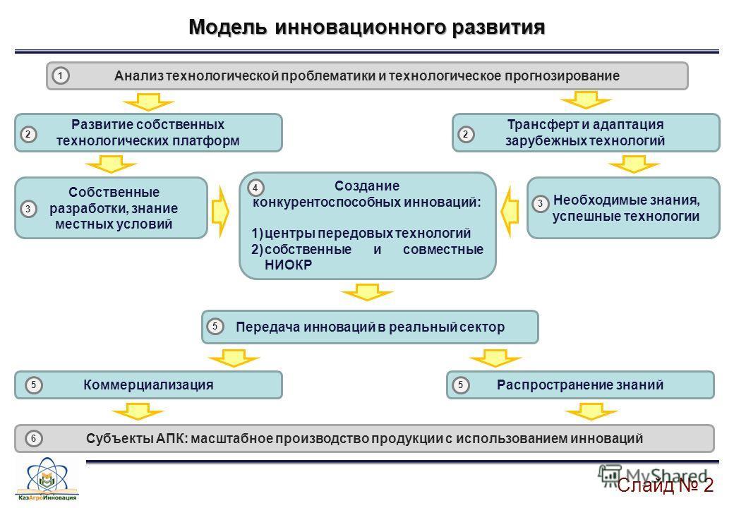 Слайд 2 Модель инновационного развития Анализ технологической проблематики и технологическое прогнозирование Необходимые знания, успешные технологии Создание конкурентоспособных инноваций: 1)центры передовых технологий 2)собственные и совместные НИОК