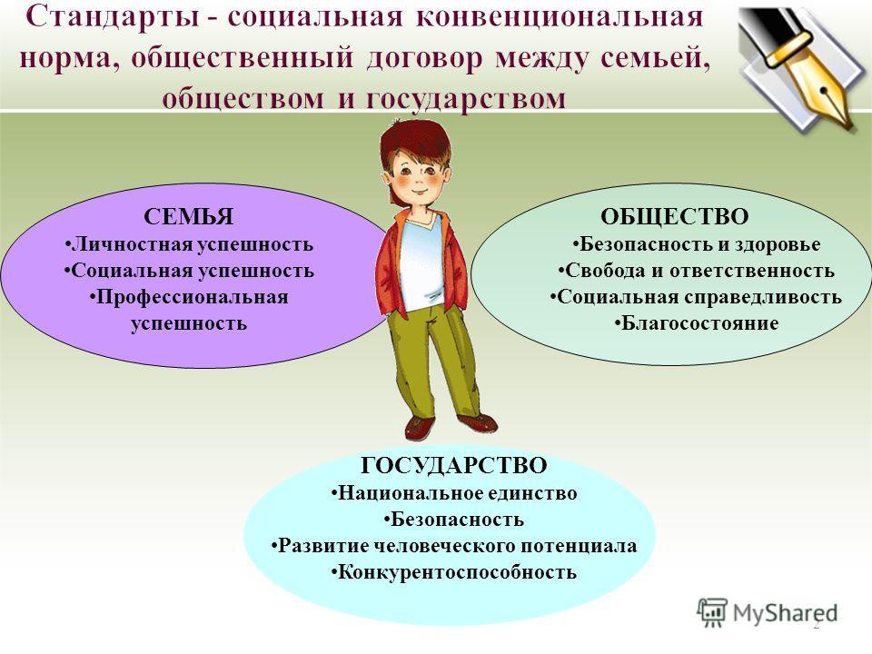 2 СЕМЬЯ Личностная успешность Социальная успешность Профессиональная успешность ОБЩЕСТВО Безопасность и здоровье Свобода и ответственность Социальная справедливость Благосостояние ГОСУДАРСТВО Национальное единство Безопасность Развитие человеческого
