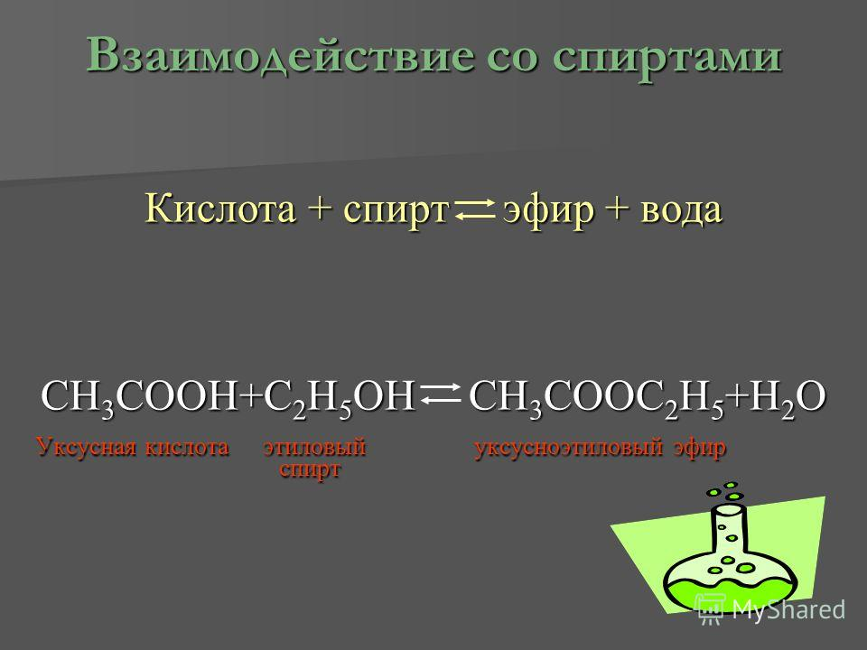 Взаимодействие со спиртами Кислота + спирт э эфир + вода CH3COOH+C2H5OH CH3COOC2H5+H2O Уксусная кислота этиловый уксусноэтиловый эфир спирт