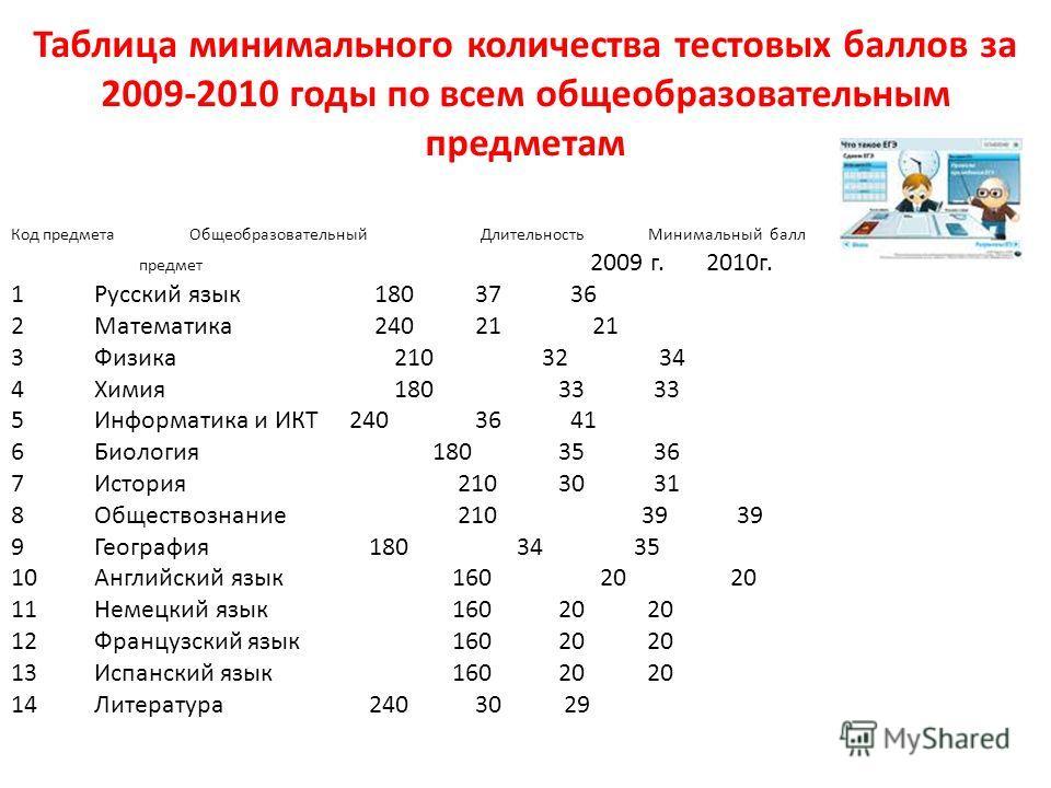 Таблица минимального количества тестовых баллов за 2009-2010 годы по всем общеобразовательным предметам Код предмета Общеобразовательный Длительность Минимальный балл предмет 2009 г. 2010г. 1Русский язык 180 37 36 2Математика 240 21 21 3Физика 210 32