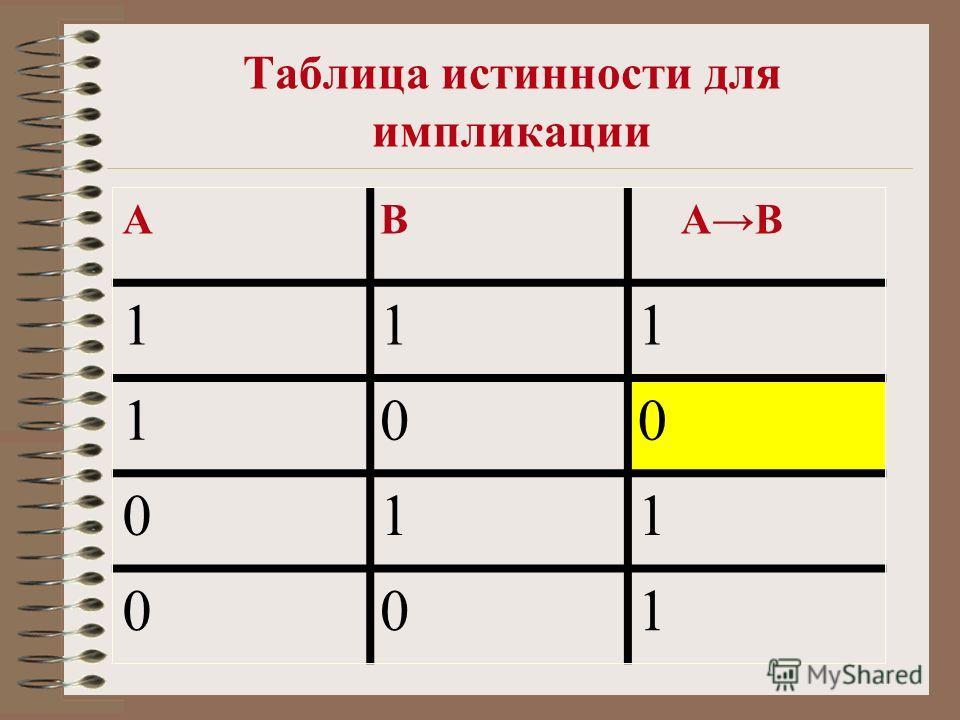 Таблица истинности для импликации АВ АВ 111 100 011 001