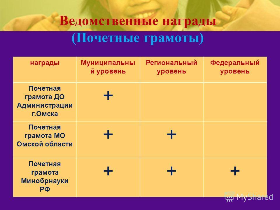 Ведомственные награды (Почетные грамоты) наградыМуниципальны й уровень Региональный уровень Федеральный уровень Почетная грамота ДО Администрации г.Омска + Почетная грамота МО Омской области ++ Почетная грамота Минобрнауки РФ +++