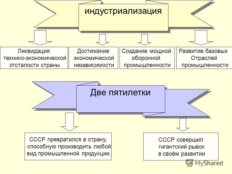 Ликвидация технико-экономической отсталости страны Достижение экономической независимости Создание мощной оборонной промышленности Развитие базовых Отраслей промышленности СССР совершил гигантский рывок в своём развитии индустриализация Две пятилетки