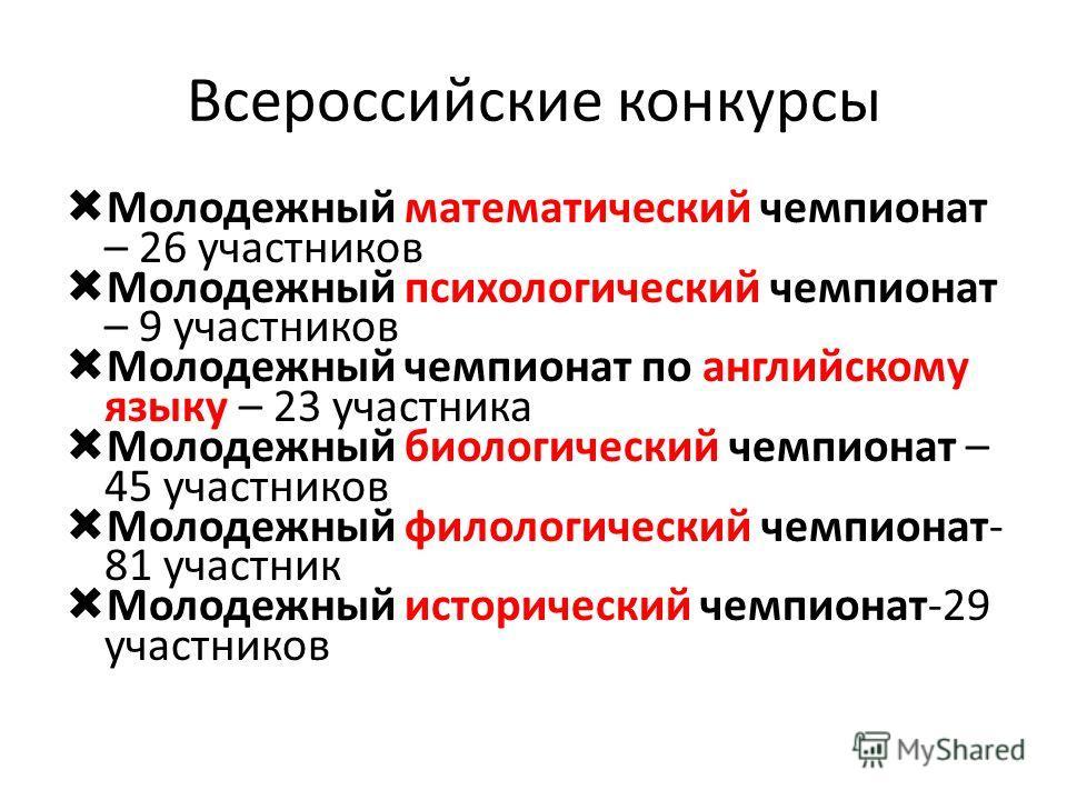 Всероссийские конкурсы Молодежный математический чемпионат – 26 участников Молодежный психологический чемпионат – 9 участников Молодежный чемпионат по английскому языку – 23 участника Молодежный биологический чемпионат – 45 участников Молодежный фило