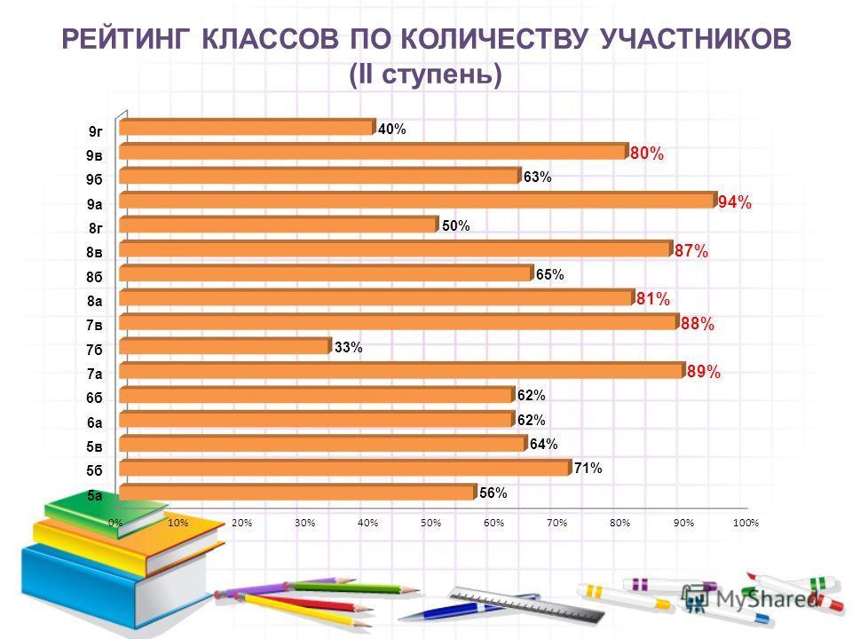 РЕЙТИНГ КЛАССОВ ПО КОЛИЧЕСТВУ УЧАСТНИКОВ (II ступень)