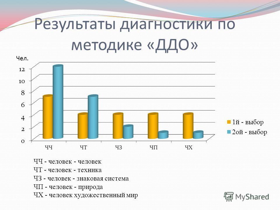 Результаты диагностики по методике «ДДО»