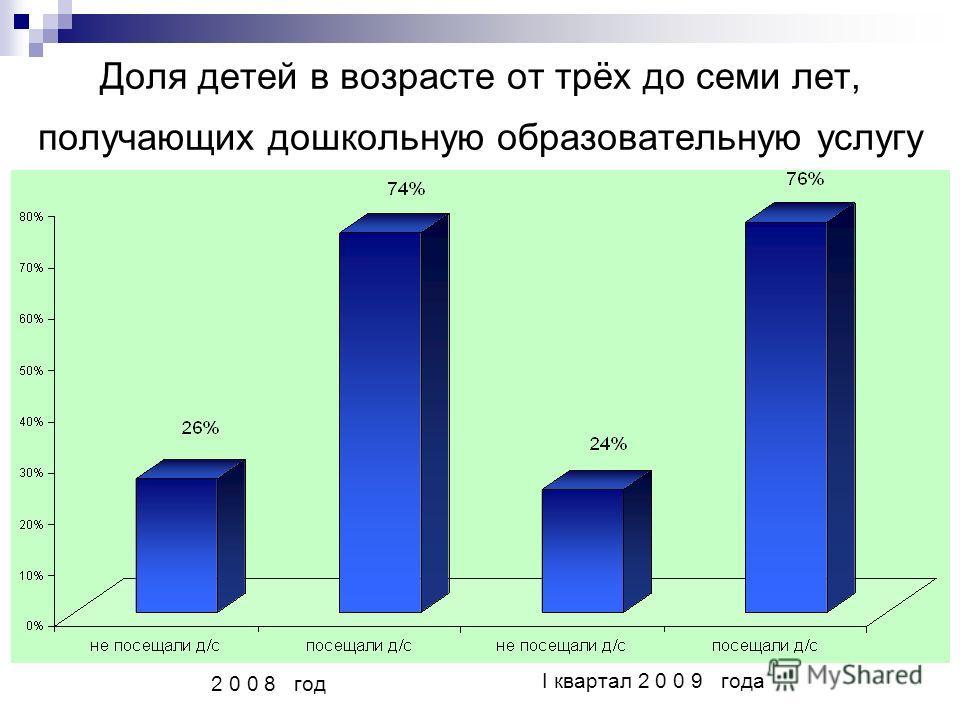 Доля детей в возрасте от трёх до семи лет, получающих дошкольную образовательную услугу 2 0 0 8 год I квартал 2 0 0 9 года