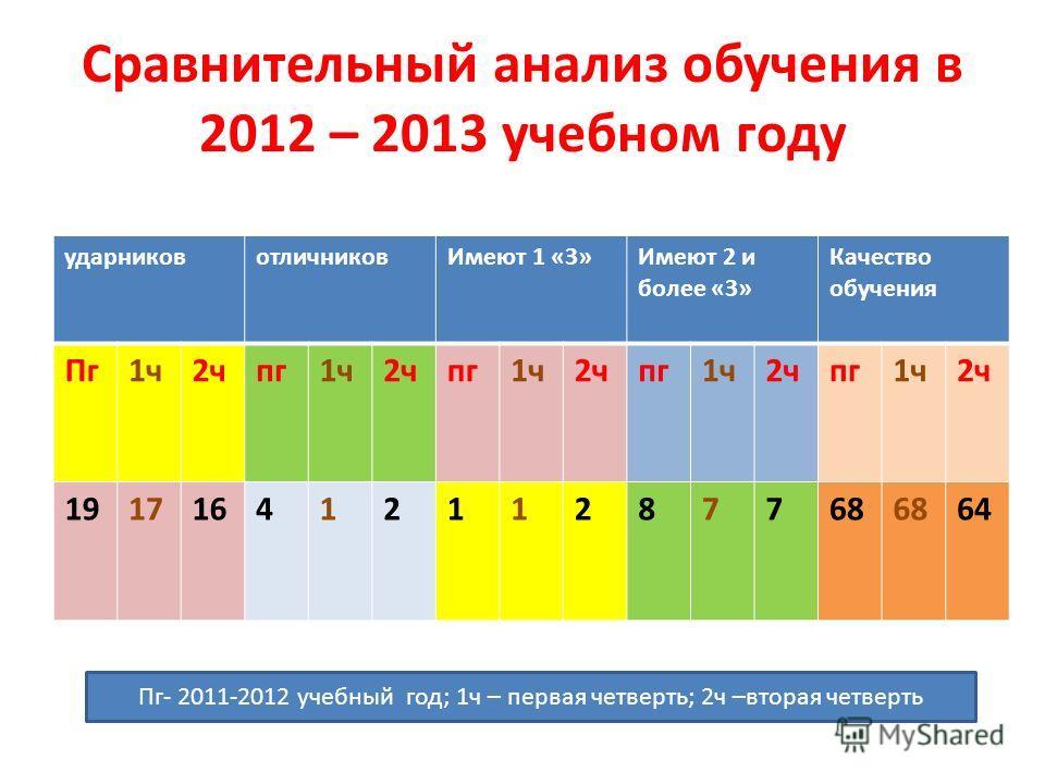 Сравнительный анализ обучения в 2012 – 2013 учебном году ударниковотличниковИмеют 1 «3»Имеют 2 и более «3» Качество обучения Пг1ч2чпг1ч2чпг1ч2чпг1ч2чпг1ч2ч 19171641211287768 64 Пг- 2011-2012 учебный год; 1ч – первая четверть; 2ч –вторая четверть