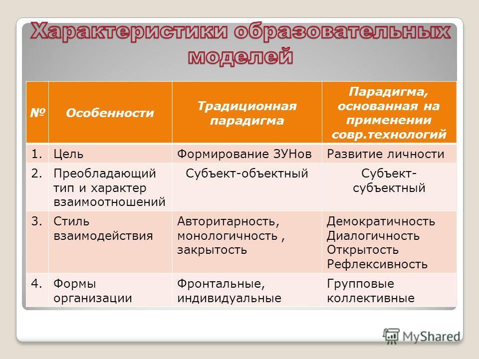 Особенности Традиционная парадигма Парадигма, основанная на применении совр.технологий 1.ЦельФормирование ЗУНовРазвитие личности 2.Преобладающий тип и характер взаимоотношений Субъект-объектныйСубъект- субъектный 3.Стиль взаимодействия Авторитарность