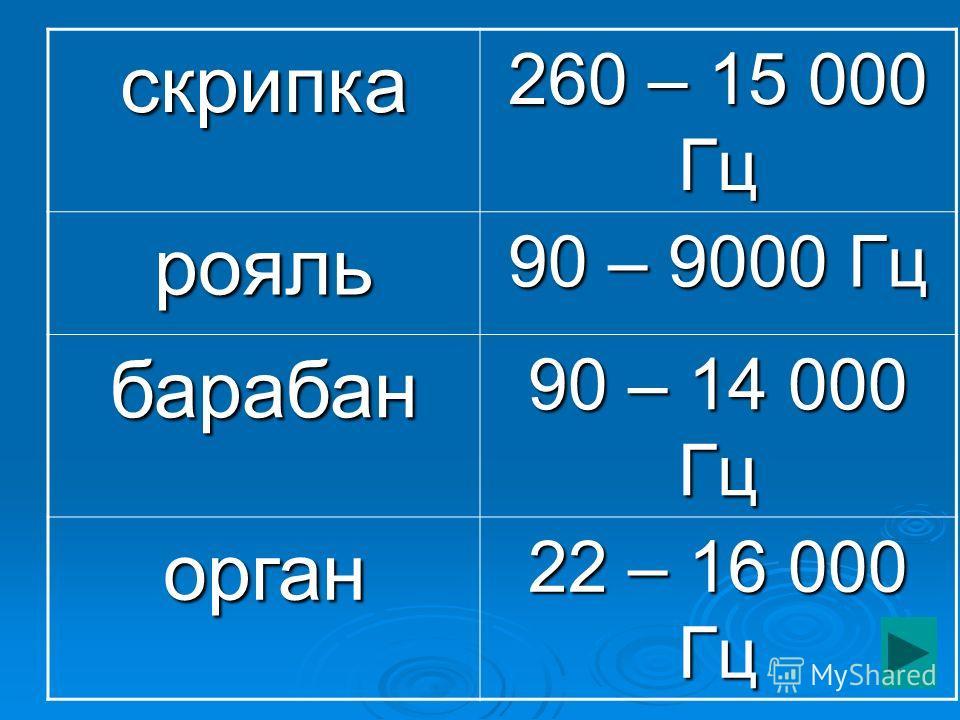скрипка 260 – 15 000 Гц рояль 90 – 9000 Гц барабан 90 – 14 000 Гц орган 22 – 16 000 Гц