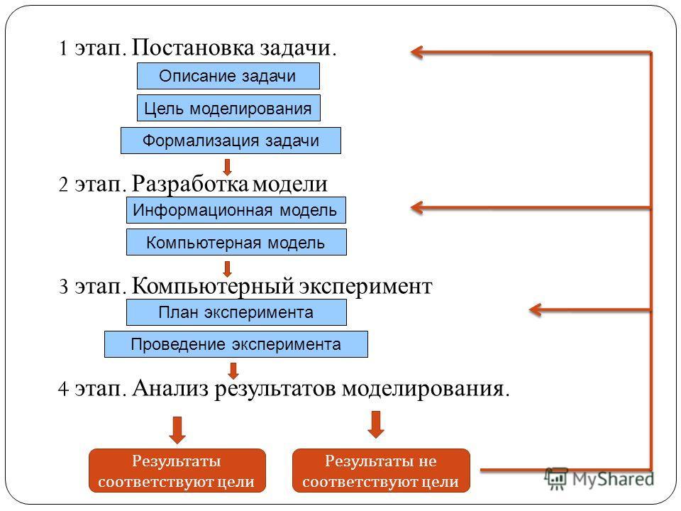 1 этап. Постановка задачи. 2 этап. Разработка модели 3 этап. Компьютерный эксперимент 4 этап. Анализ результатов моделирования. Описание задачи Цель моделирования Формализация задачи Информационная модель Компьютерная модель План эксперимента Проведе