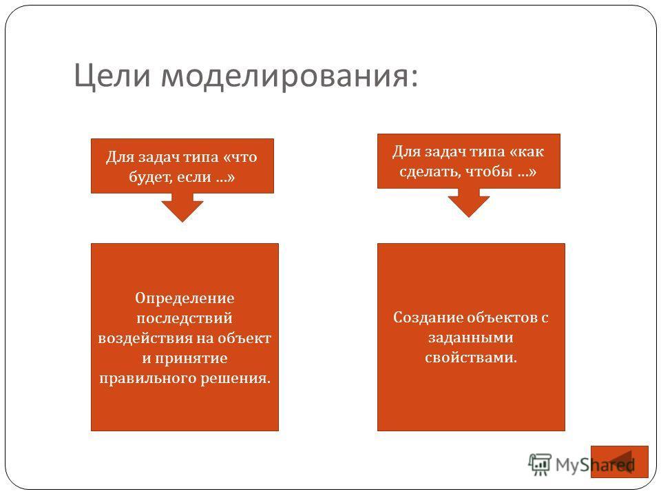 Цели моделирования : Для задач типа « что будет, если …» Для задач типа « как сделать, чтобы …» Определение последствий воздействия на объект и принятие правильного решения. Создание объектов с заданными свойствами.