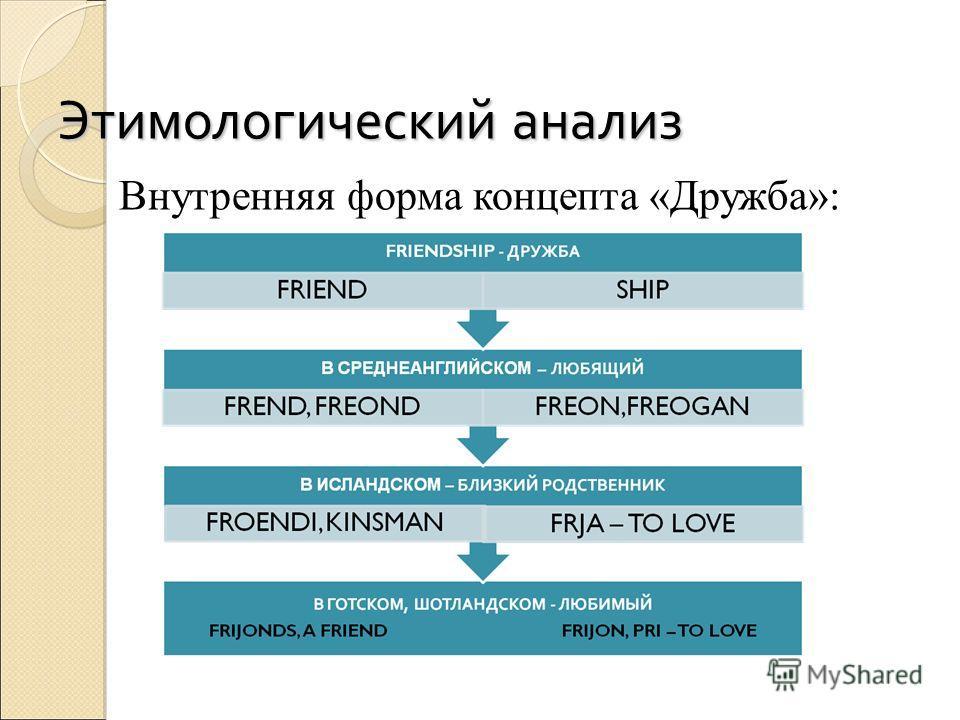 Этимологический анализ Внутренняя форма концепта «Дружба»:
